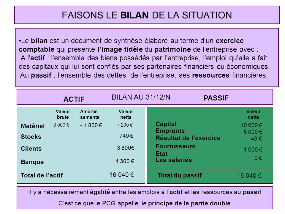 FAISONS LE BILAN DE LA SITUATION