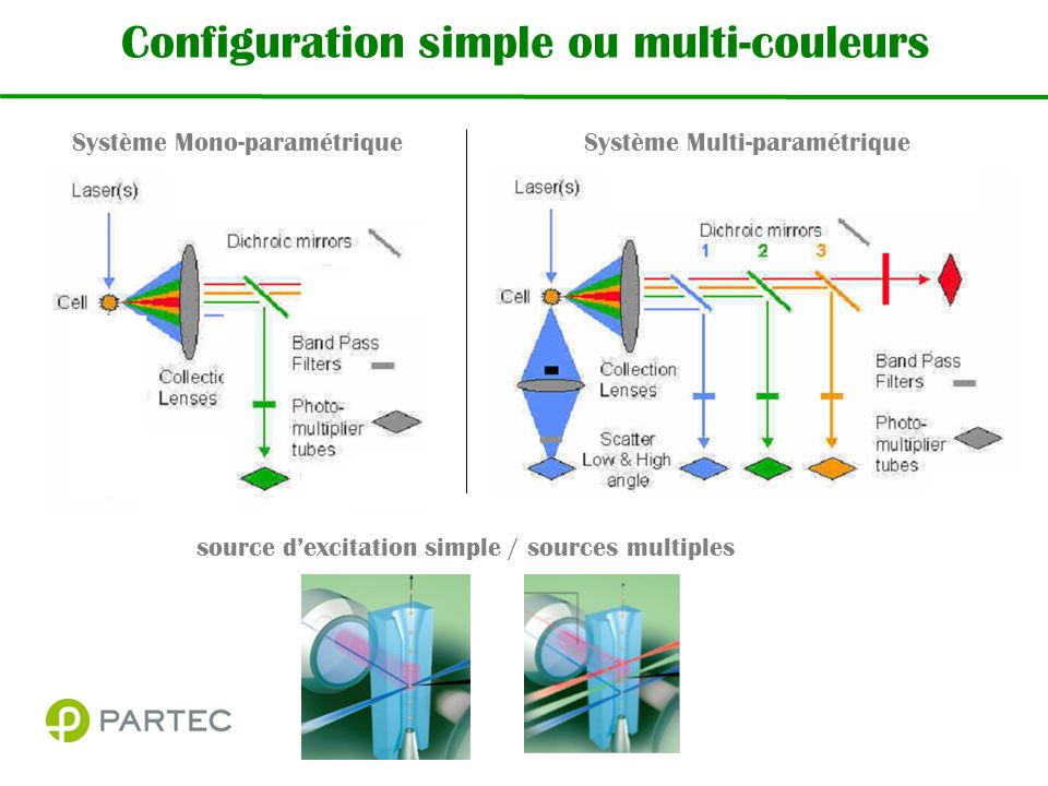 Configuration simple ou multi-couleurs