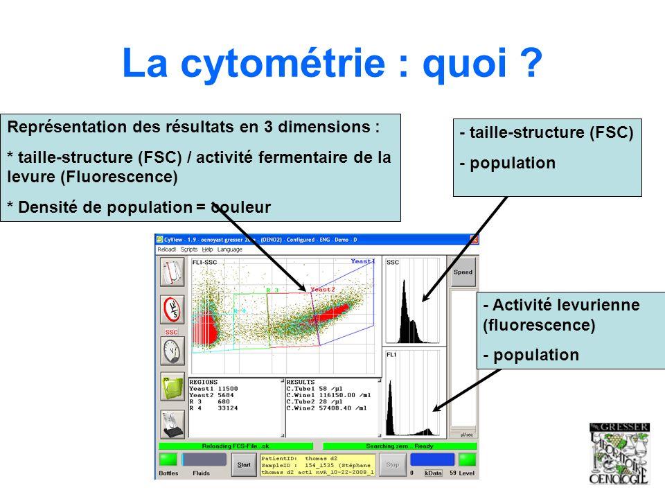 La cytométrie : quoi Représentation des résultats en 3 dimensions :