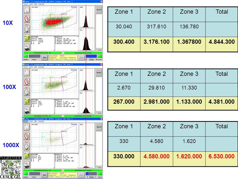 Zone 1 Zone 2. Zone 3. Total. 30.040. 317.610. 136.780. 300.400. 3.176.100. 1.367800. 4.844.300.
