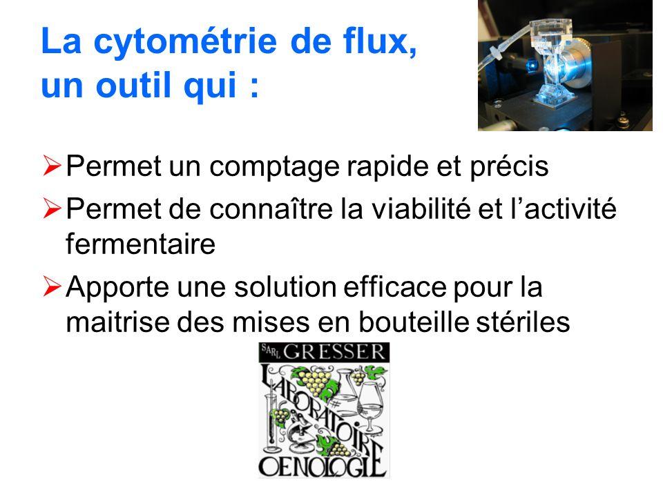 La cytométrie de flux, un outil qui :
