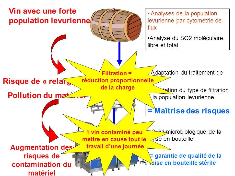 Risque de « relargage » Pollution du matériel