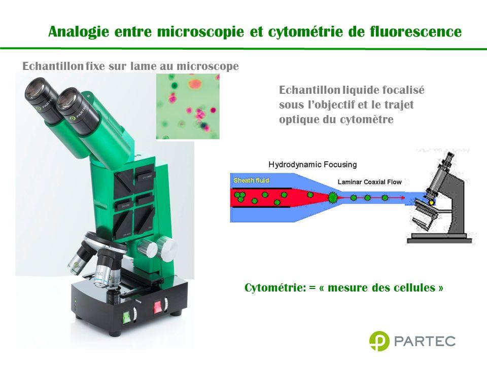 Analogie entre microscopie et cytométrie de fluorescence