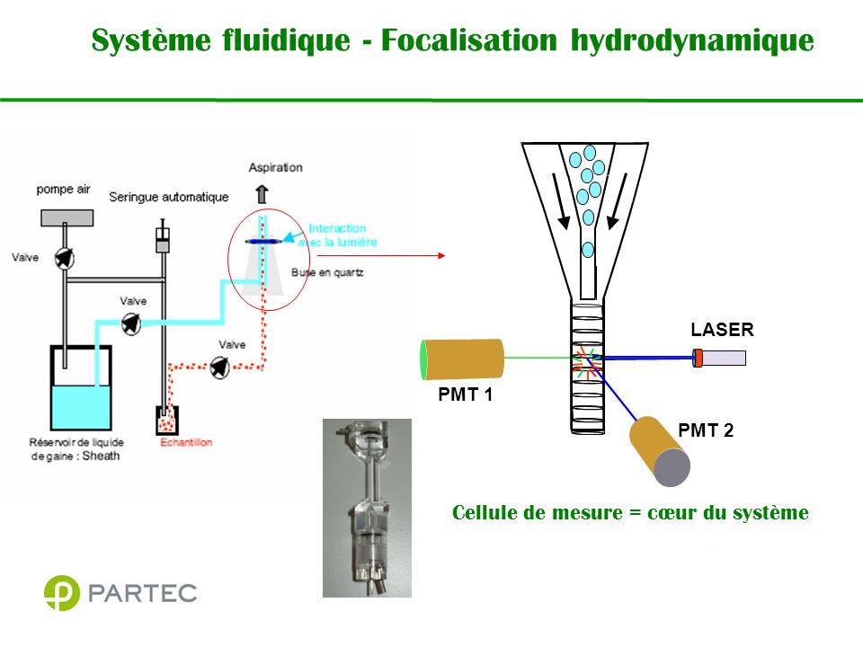 Système fluidique - Focalisation hydrodynamique