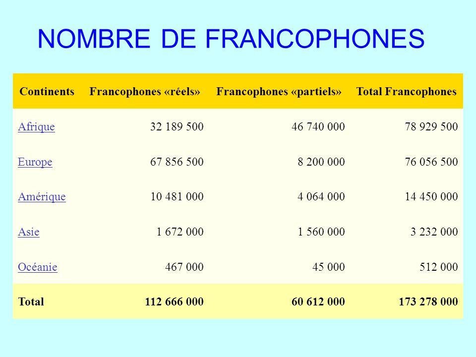 NOMBRE DE FRANCOPHONES