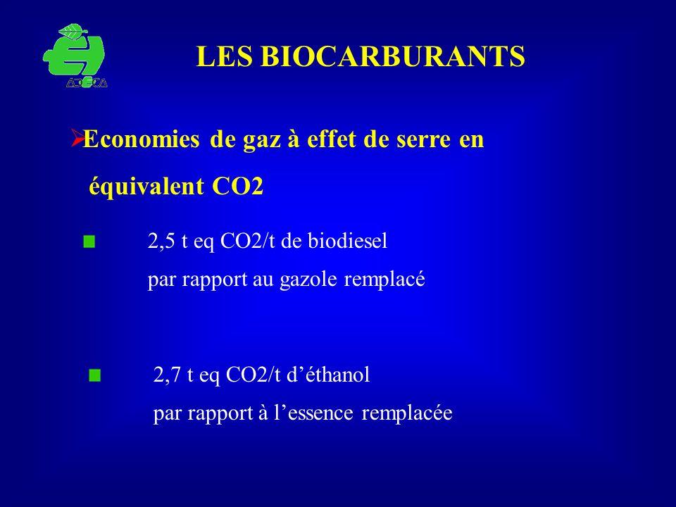 LES BIOCARBURANTS Economies de gaz à effet de serre en équivalent CO2