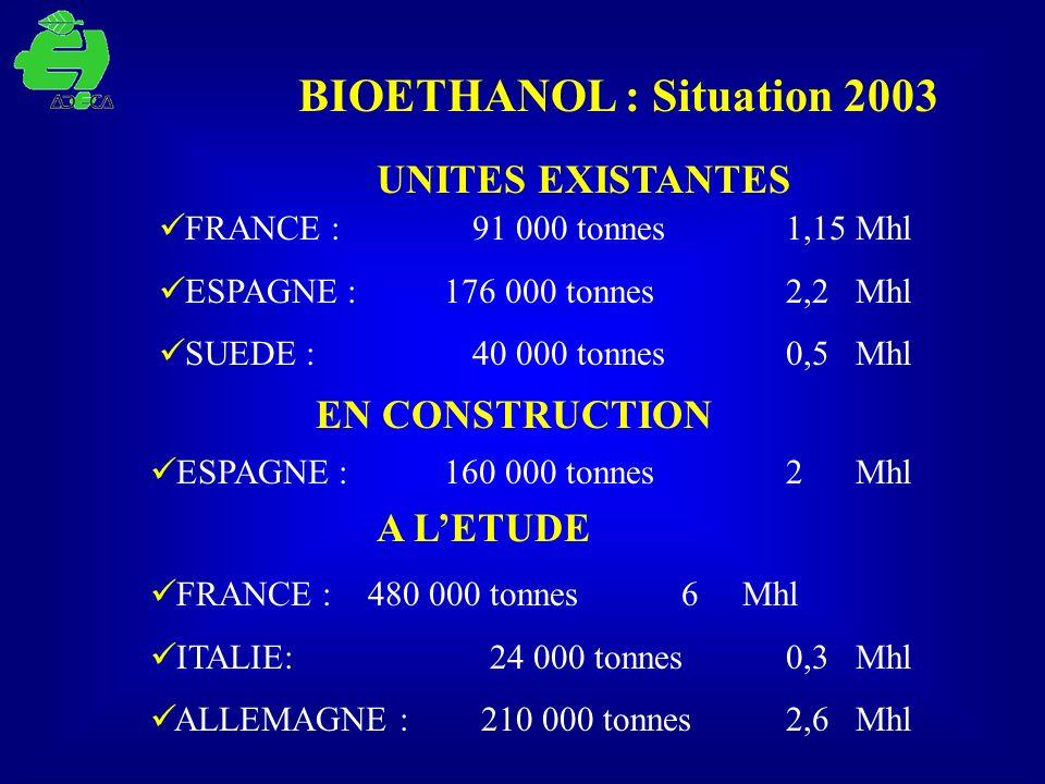BIOETHANOL : Situation 2003