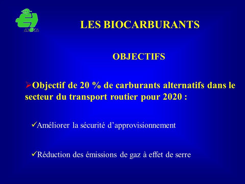LES BIOCARBURANTS OBJECTIFS