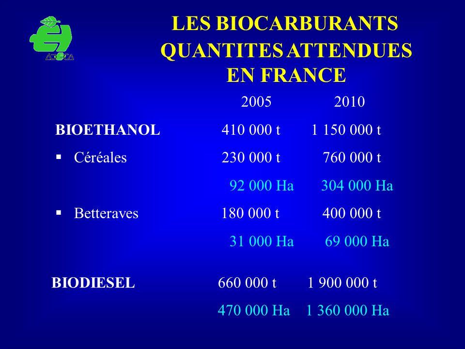 QUANTITES ATTENDUES EN FRANCE