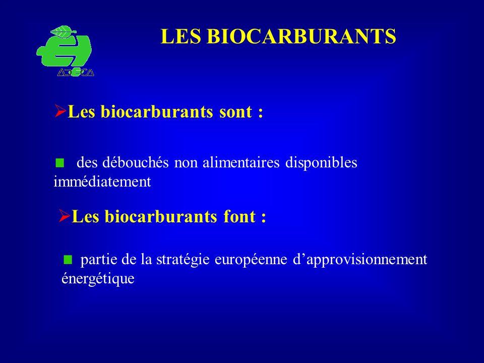 LES BIOCARBURANTS Les biocarburants sont : Les biocarburants font :