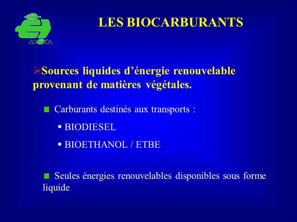 LES BIOCARBURANTS Sources liquides d'énergie renouvelable provenant de matières végétales. Carburants destinés aux transports :