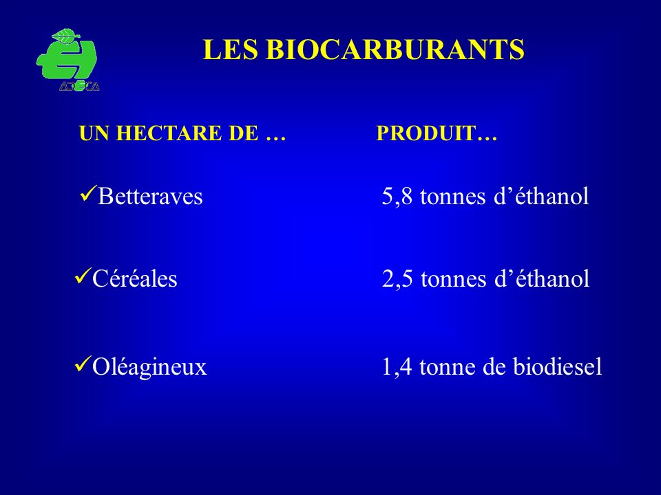 LES BIOCARBURANTS Betteraves 5,8 tonnes d'éthanol