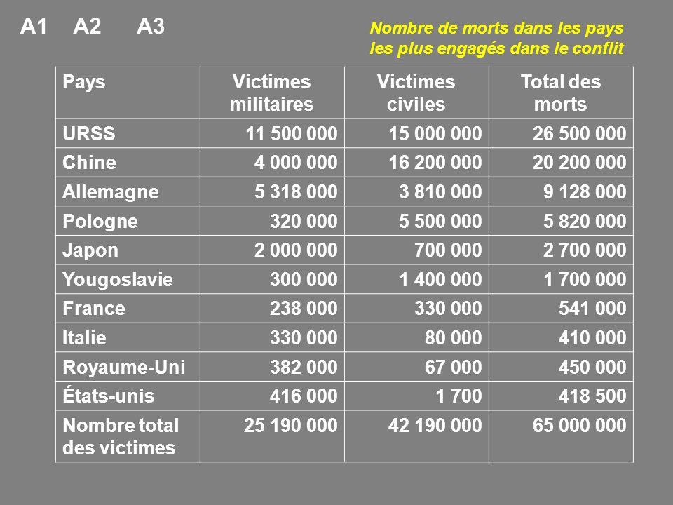 A1 A2 A3 Pays Victimes militaires Victimes civiles Total des morts