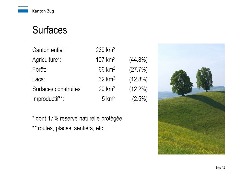 Surfaces Canton entier: 239 km2 Agriculture*: 107 km2 (44.8%)