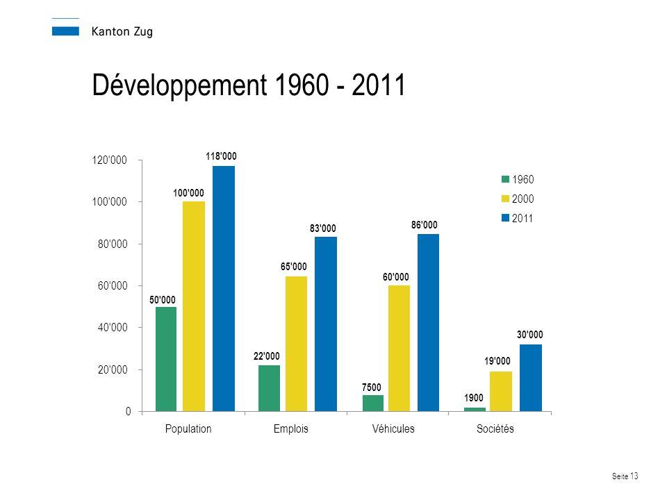Développement 1960 - 2011 20 000 40 000 80 000 120 000 Population