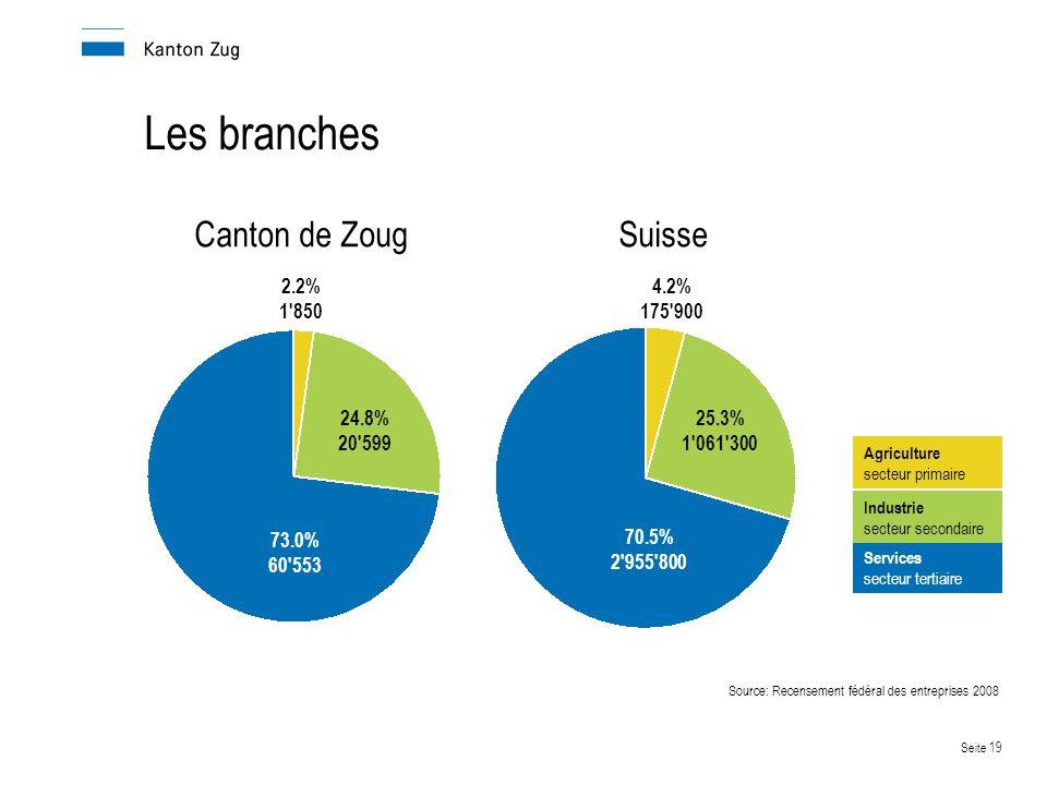Les branches Canton de Zoug Suisse 2.2% 1 850 4.2% 175 900 24.8%