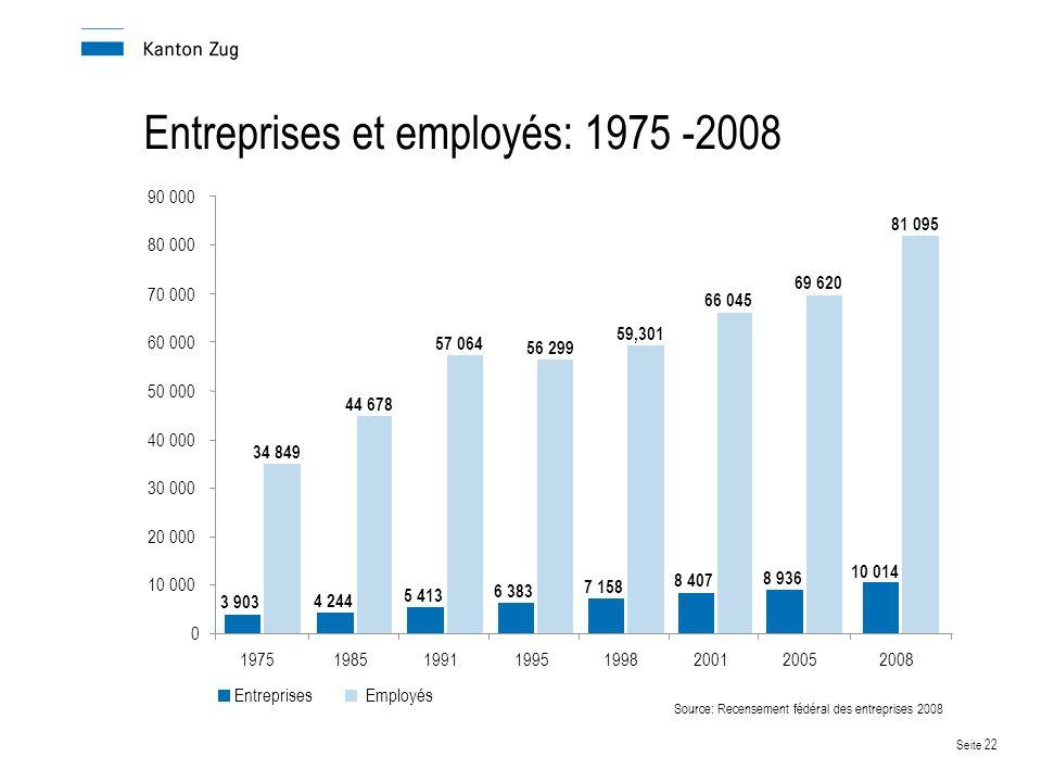 Entreprises et employés: 1975 -2008