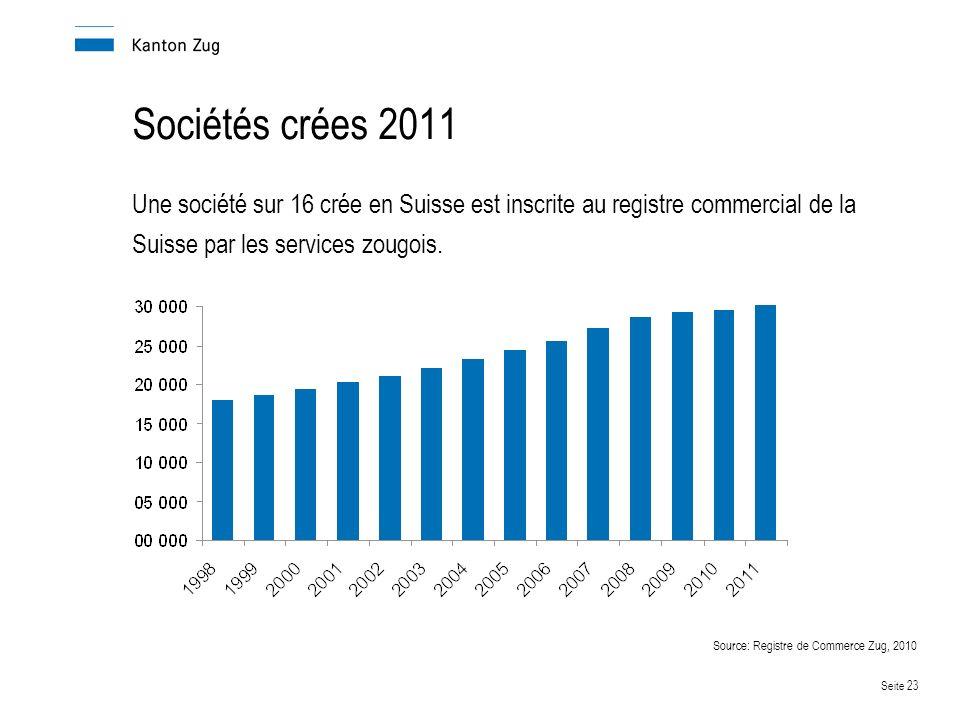 Sociétés crées 2011 Une société sur 16 crée en Suisse est inscrite au registre commercial de la Suisse par les services zougois.