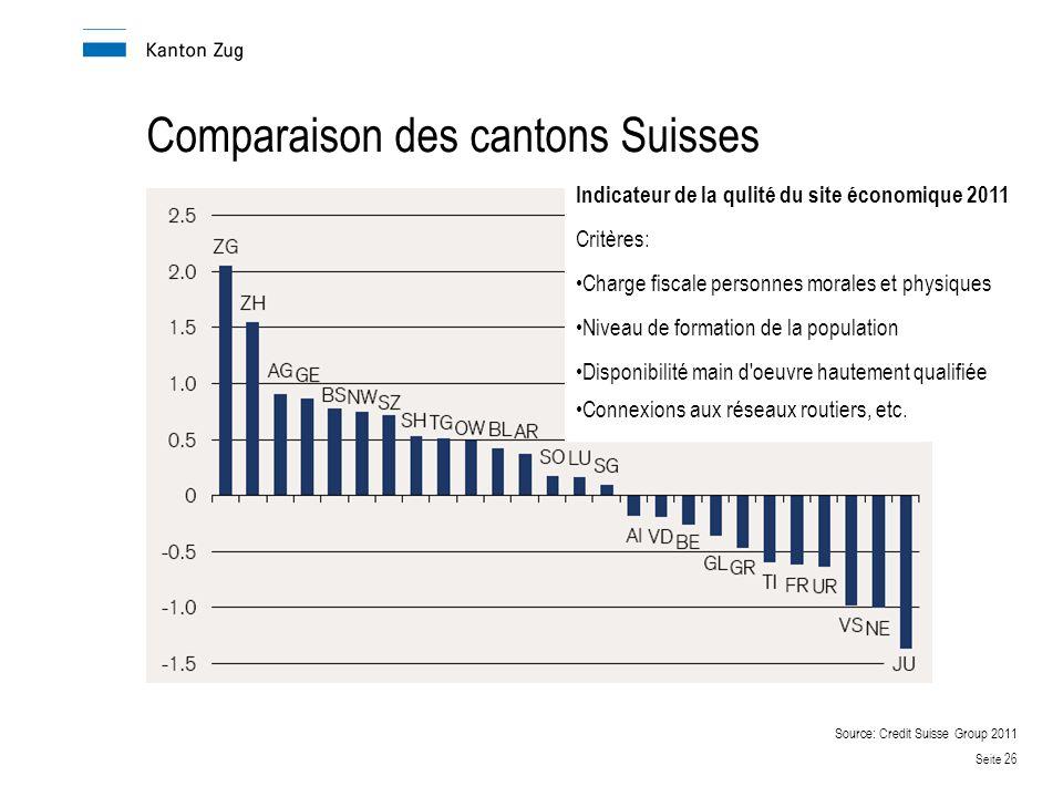 Comparaison des cantons Suisses