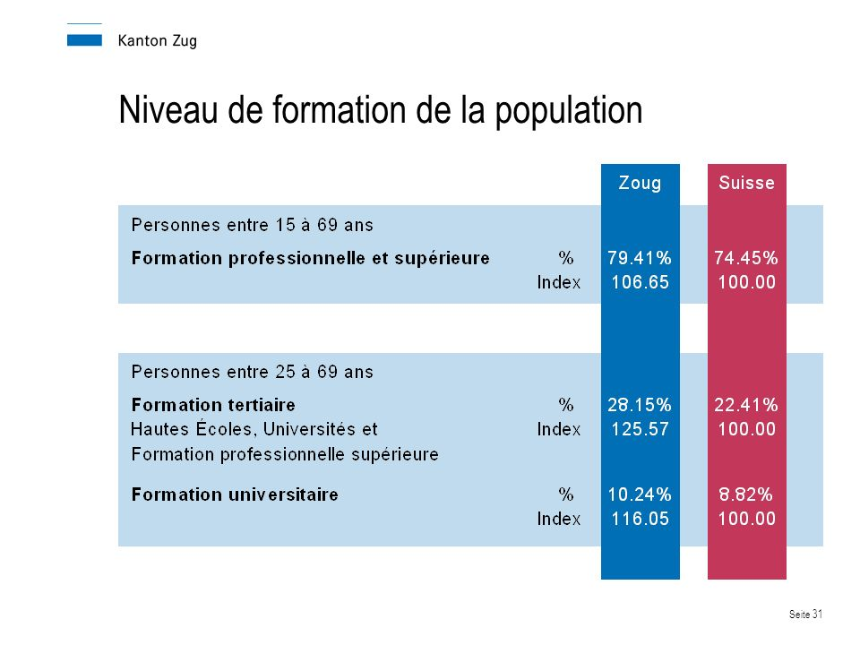 Niveau de formation de la population