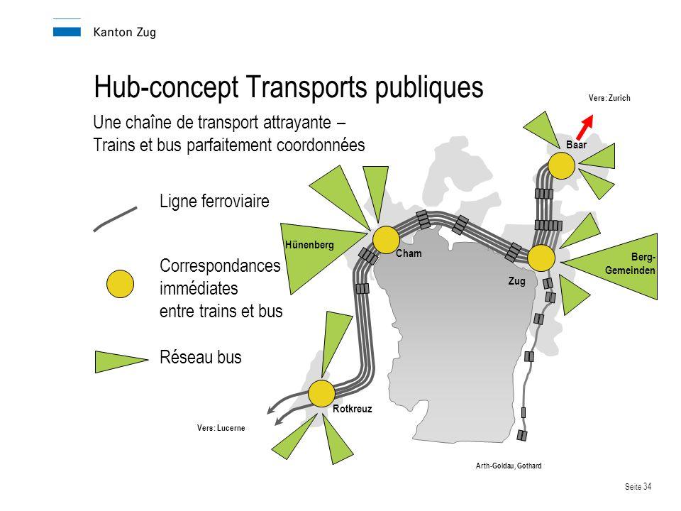 Hub-concept Transports publiques