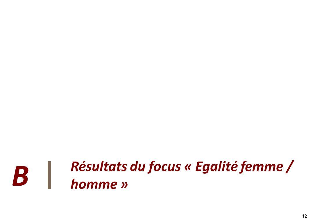 Résultats du focus « Egalité femme / homme »