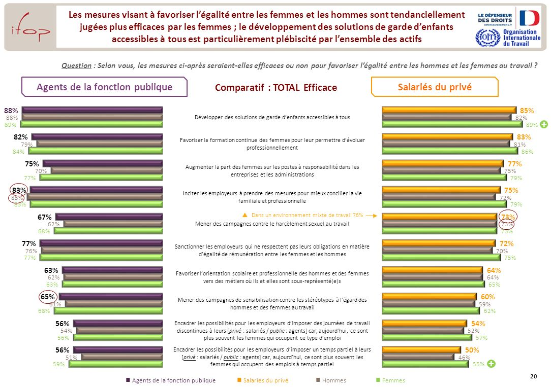 Agents de la fonction publique Comparatif : TOTAL Efficace