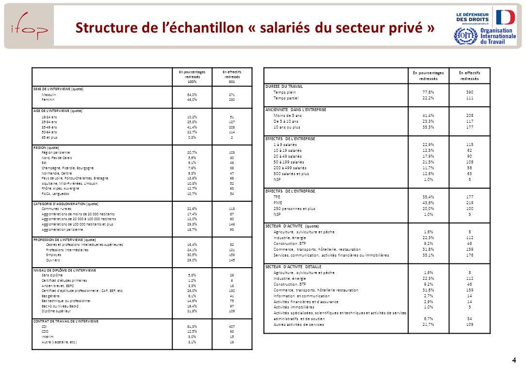 Structure de l'échantillon « salariés du secteur privé »