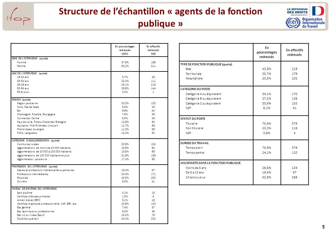 Structure de l'échantillon « agents de la fonction publique »