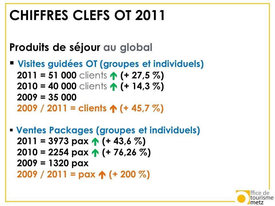 CHIFFRES CLEFS OT 2011 Visites guidées OT (groupes et individuels)