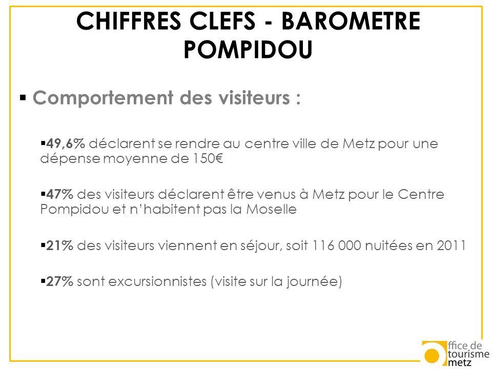 CHIFFRES CLEFS - BAROMETRE POMPIDOU