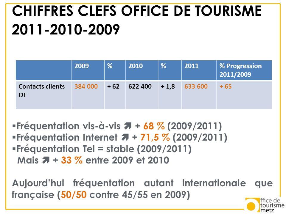 CHIFFRES CLEFS OFFICE DE TOURISME 2011-2010-2009