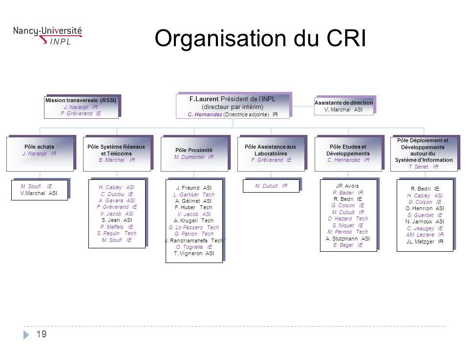 Organisation du CRI F.Laurent Président de l'INPL