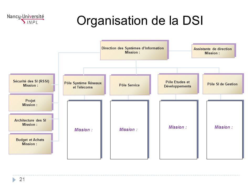 Direction des Systèmes d'Information Assistante de direction