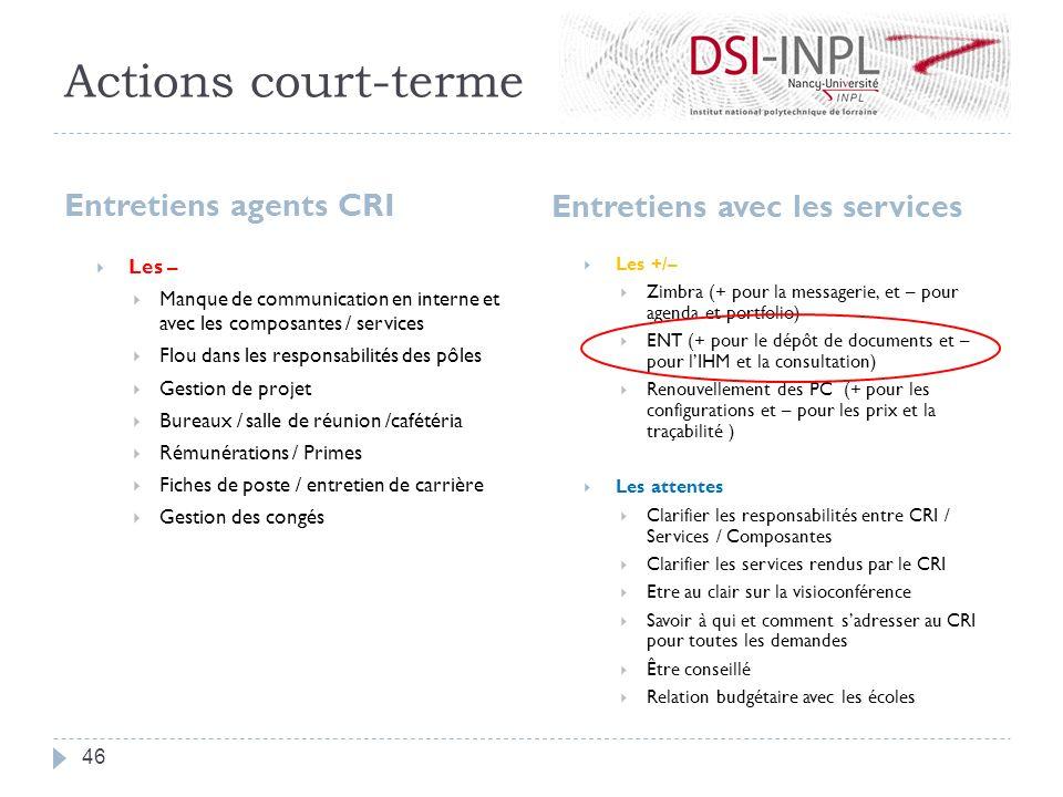 Actions court-terme Entretiens agents CRI Entretiens avec les services
