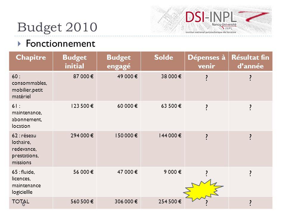 Budget 2010 Fonctionnement Chapitre Budget initial Budget engagé