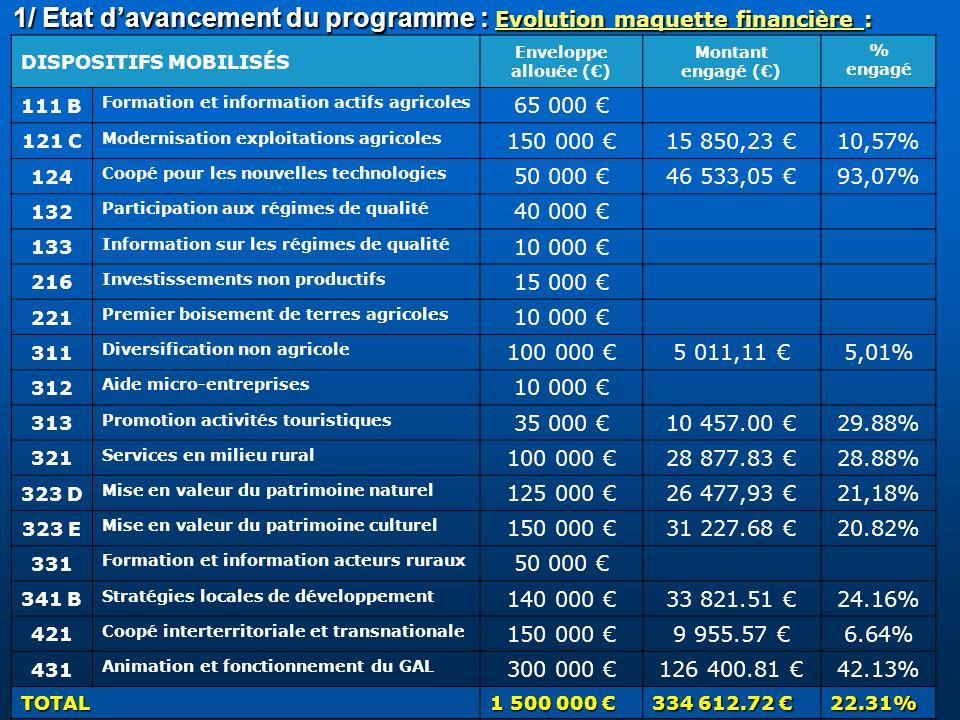 1/ Etat d'avancement du programme : Evolution maquette financière :