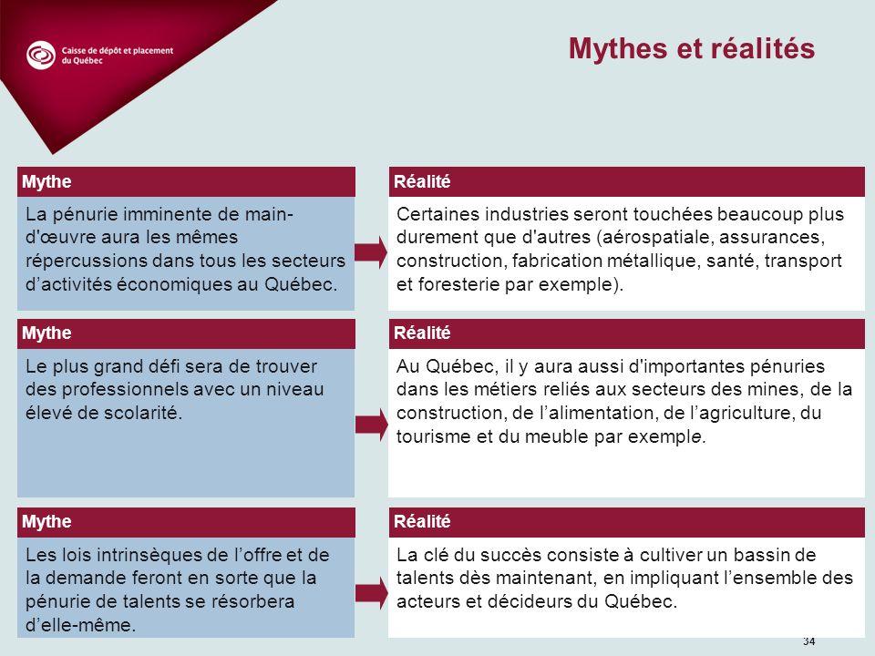 Sources Rapport annuel de la Caisse de dépôt et placement du Québec, 2007.