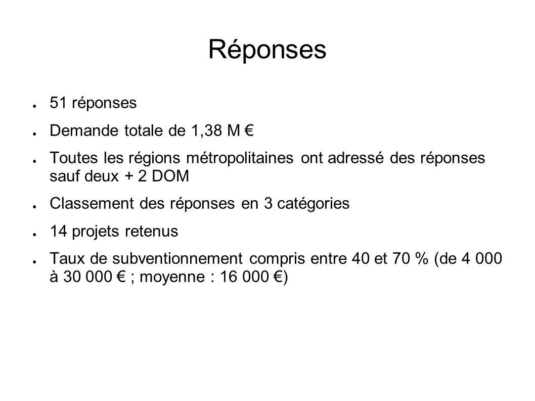Réponses 51 réponses Demande totale de 1,38 M €