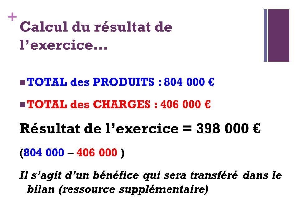 Calcul du résultat de l'exercice…