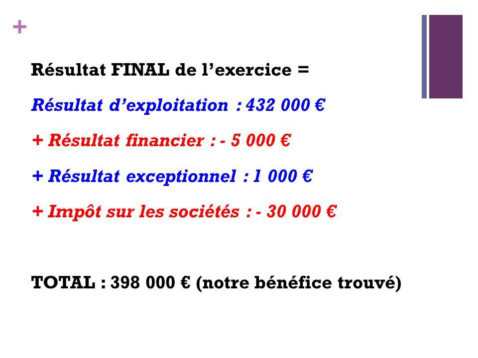 Résultat FINAL de l'exercice = Résultat d'exploitation : 432 000 € + Résultat financier : - 5 000 € + Résultat exceptionnel : 1 000 € + Impôt sur les sociétés : - 30 000 € TOTAL : 398 000 € (notre bénéfice trouvé)