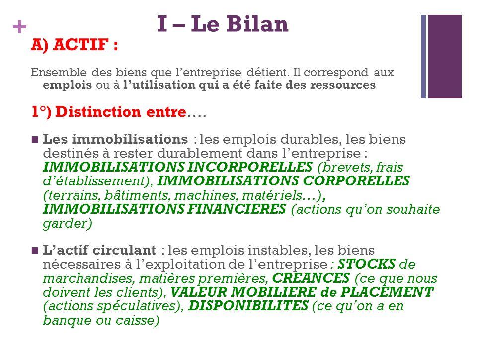 I – Le Bilan A) ACTIF : 1°) Distinction entre….