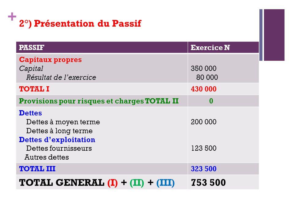 2°) Présentation du Passif