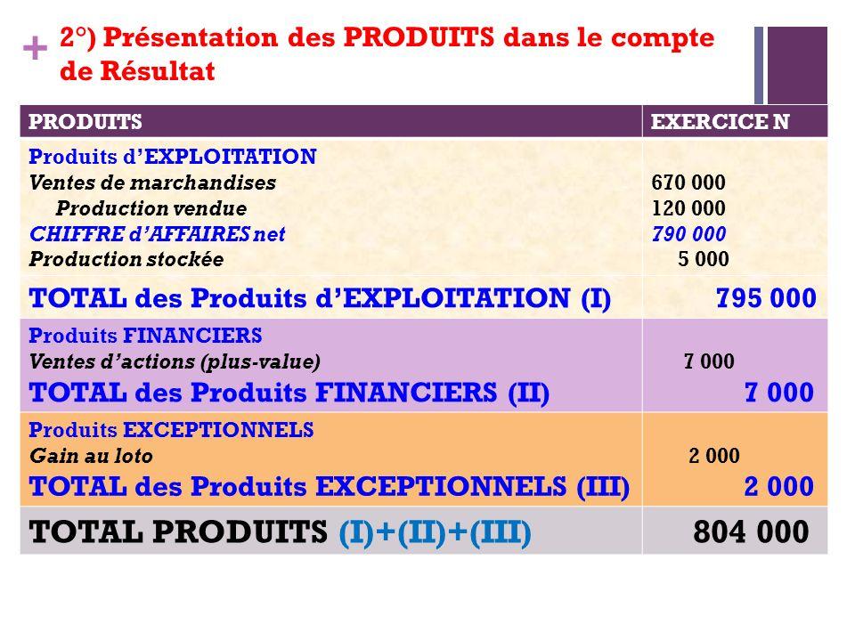 TOTAL PRODUITS (I)+(II)+(III) 804 000