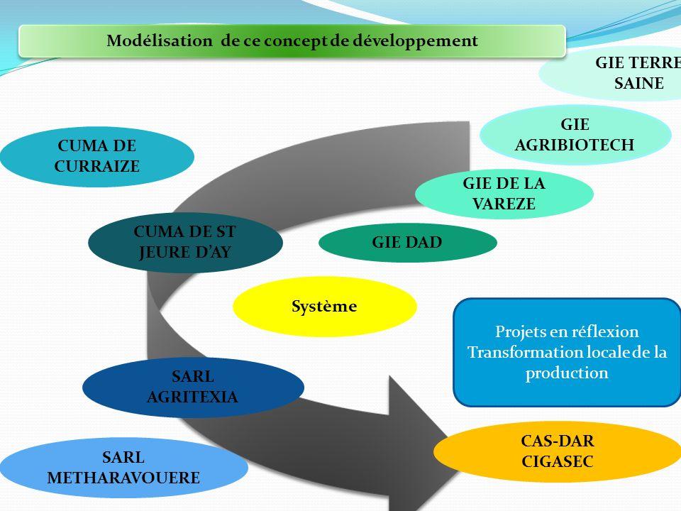 Modélisation de ce concept de développement