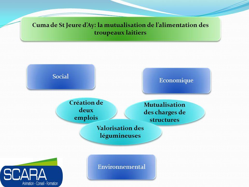 Création de deux emplois Mutualisation des charges de structures
