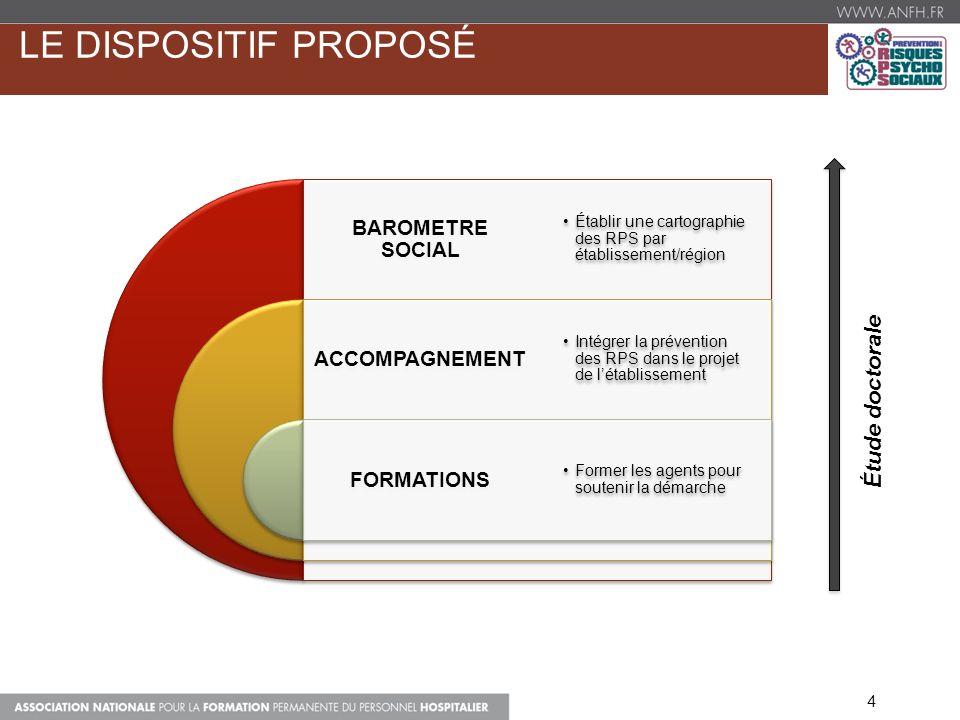 LE DISPOSITIF PROPOSÉ Étude doctorale BAROMETRE SOCIAL ACCOMPAGNEMENT