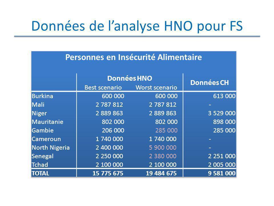 Données de l'analyse HNO pour FS