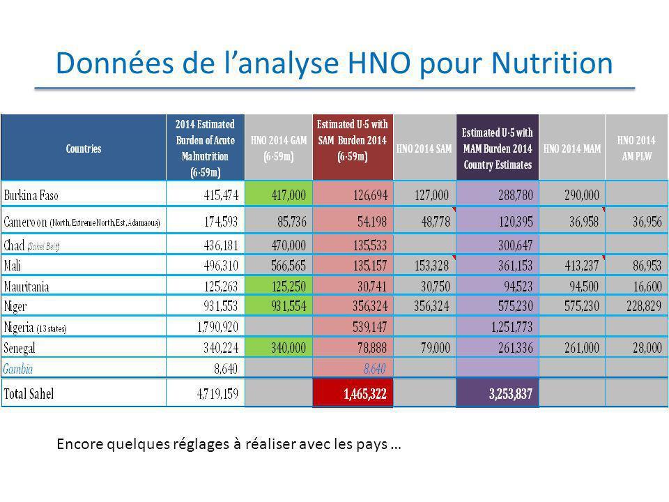 Données de l'analyse HNO pour Nutrition