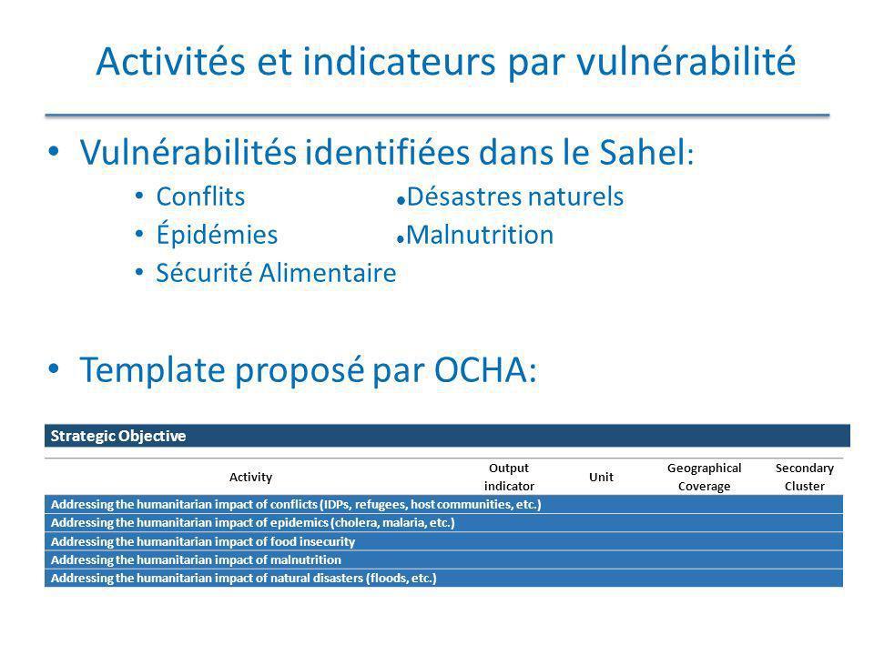 Activités et indicateurs par vulnérabilité